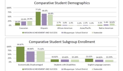 comparative-student-demographics-mas-charter