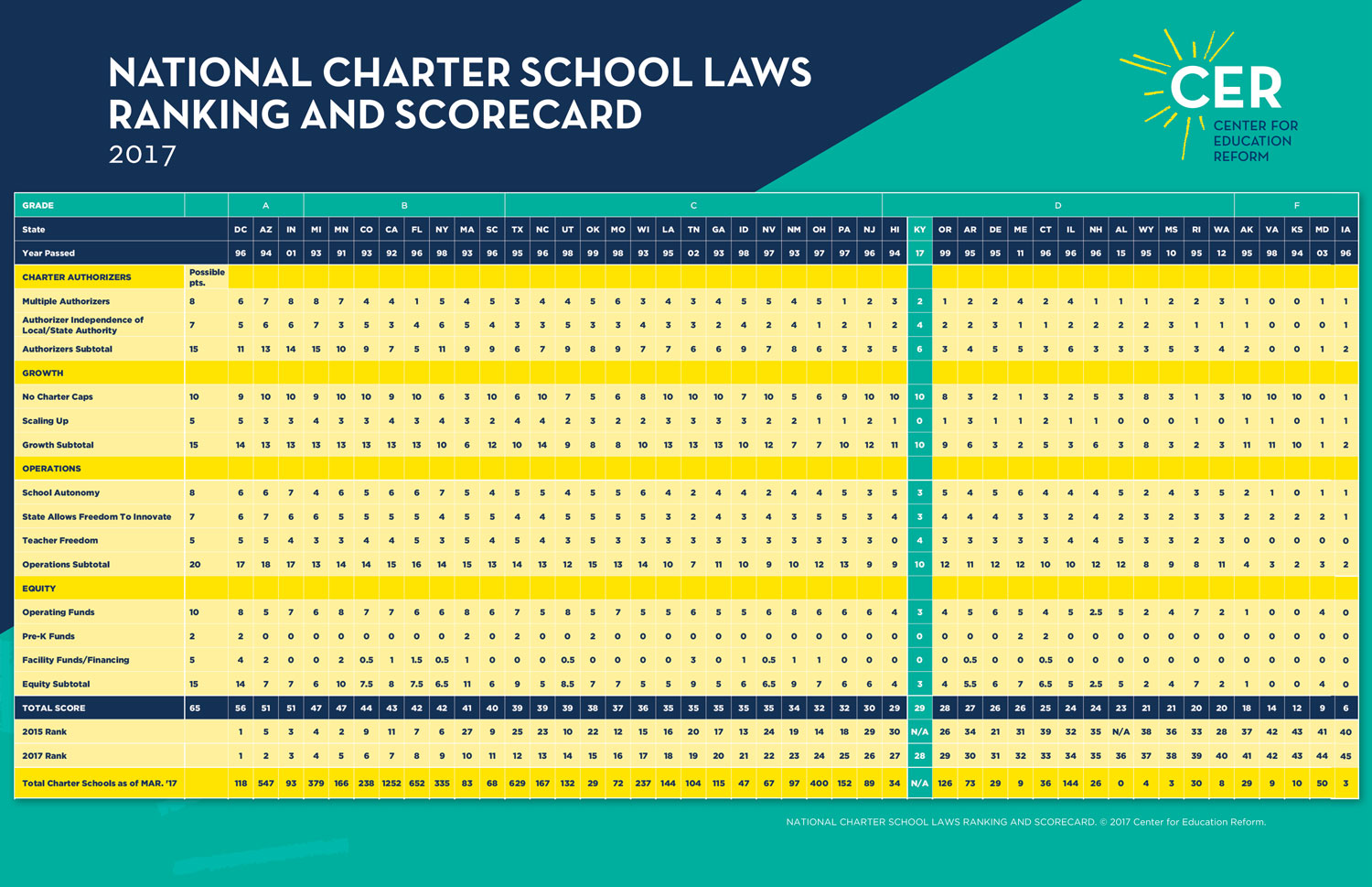 We are now well into the third decade since Minnesota passed the first state  charter statute. The number of charter schools has continued to increase  each ...