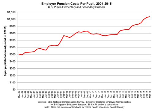 Employer Pension Costs Per Pupil